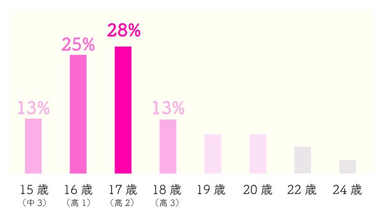 処女の年齢の割合